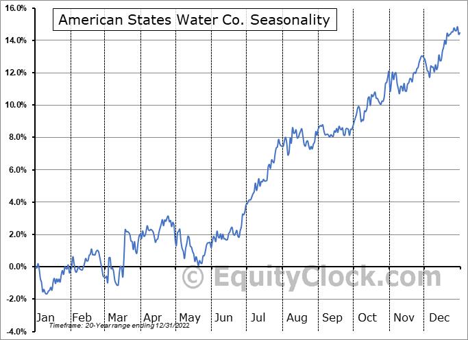 American States Water Company Seasonal Chart