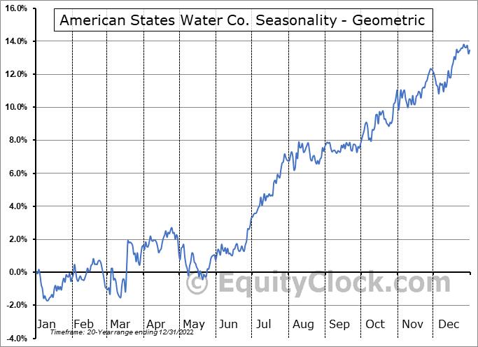 American States Water Co. (NYSE:AWR) Seasonality