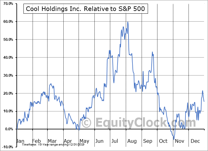 AWSM Relative to the S&P 500