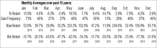 Monthly Seasonal Cool Holdings Inc. (OTCMKT:AWSM)