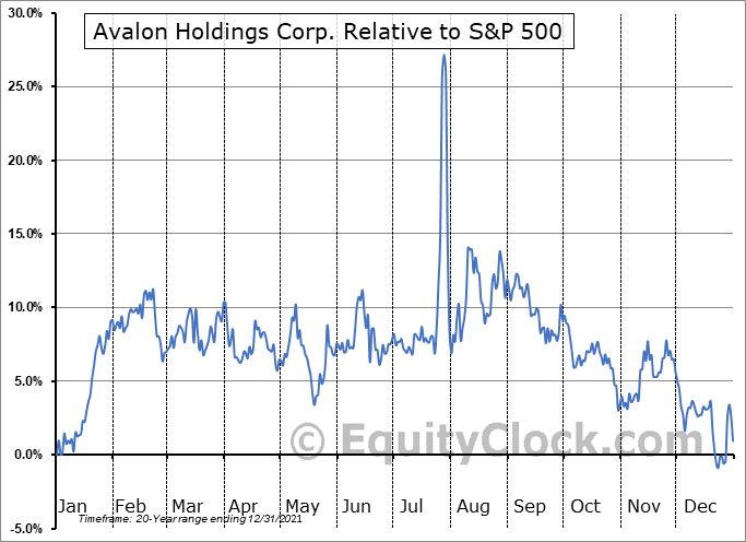 AWX Relative to the S&P 500