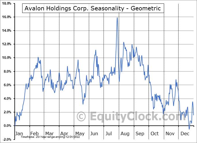 Avalon Holdings Corp. (AMEX:AWX) Seasonality