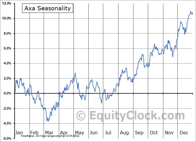 Axa (OTCMKT:AXAHY) Seasonality