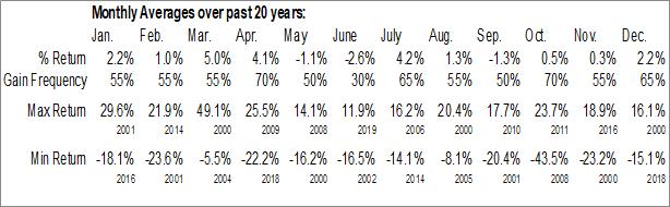 Monthly Seasonal Anixter Intl, Inc. (NYSE:AXE)