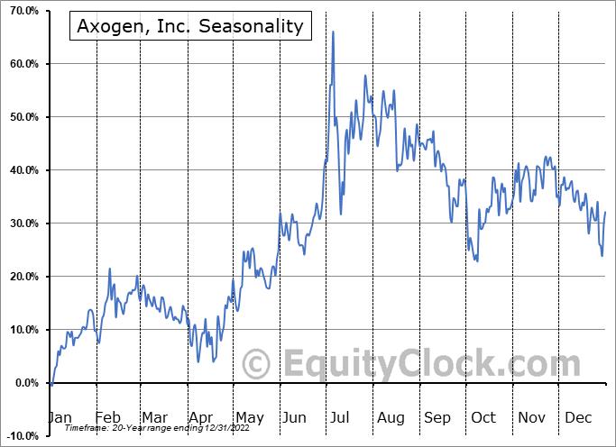 Axogen, Inc. (NASD:AXGN) Seasonality