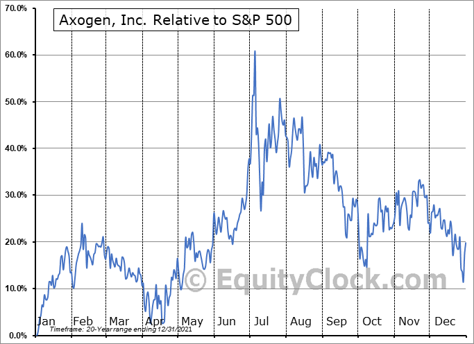 AXGN Relative to the S&P 500