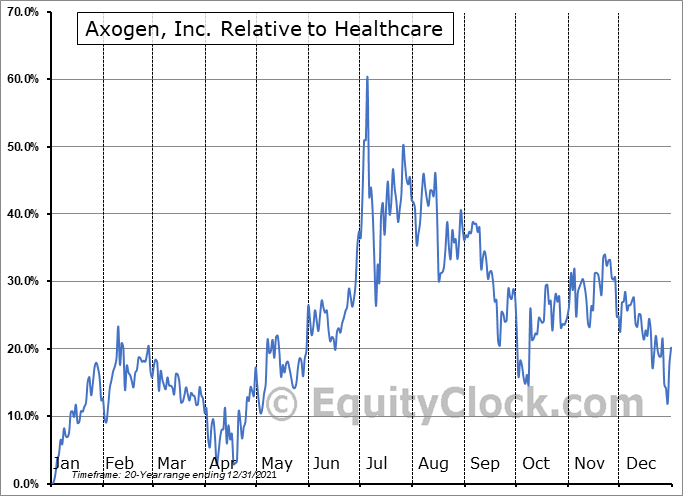 AXGN Relative to the Sector