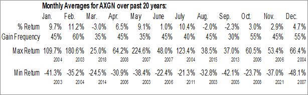Monthly Seasonal Axogen, Inc. (NASD:AXGN)
