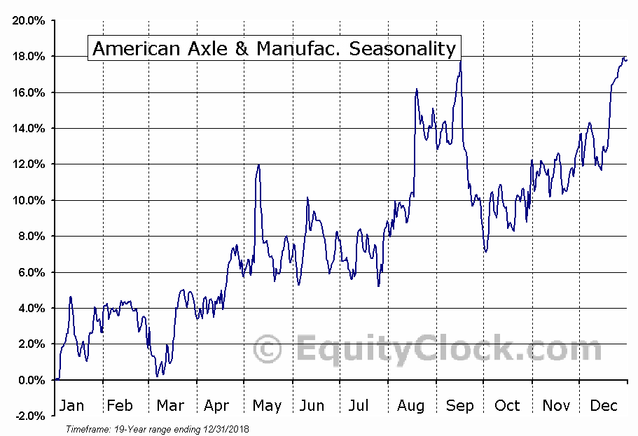 American Axle & Manufacturing Holdings, Inc. Seasonal Chart
