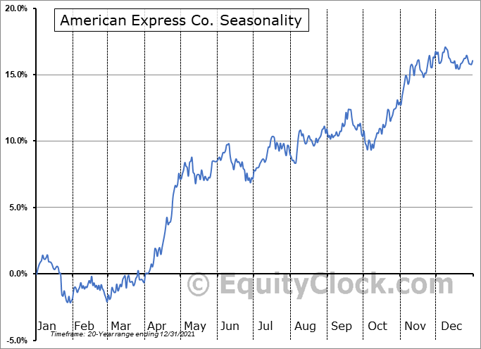 American Express Company Seasonal Chart