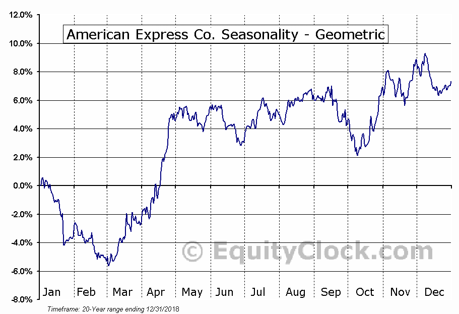 American Express Co. (NYSE:AXP) Seasonality