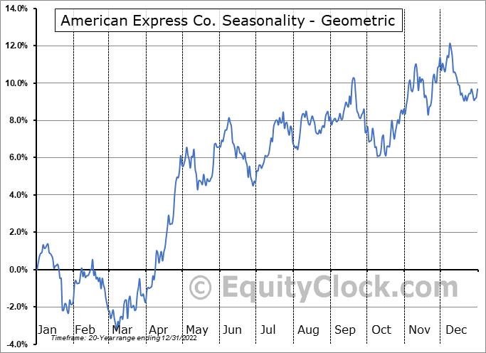 American Express Co. (NYSE:AXP) Seasonality