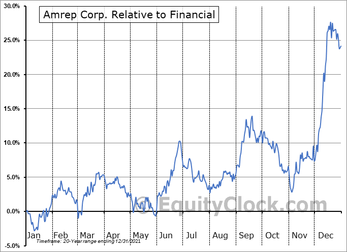 AXR Relative to the Sector