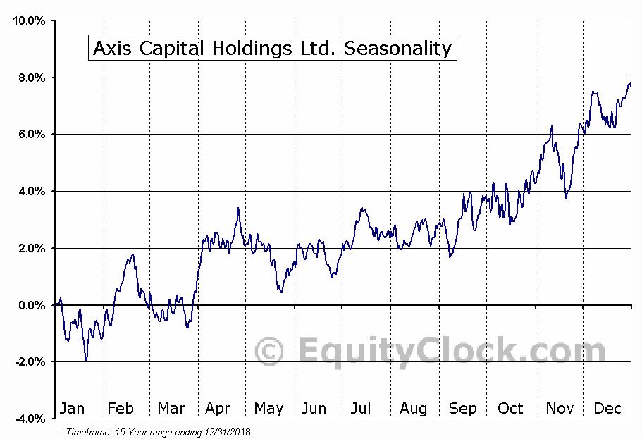 Axis Capital Holdings Limited Seasonal Chart