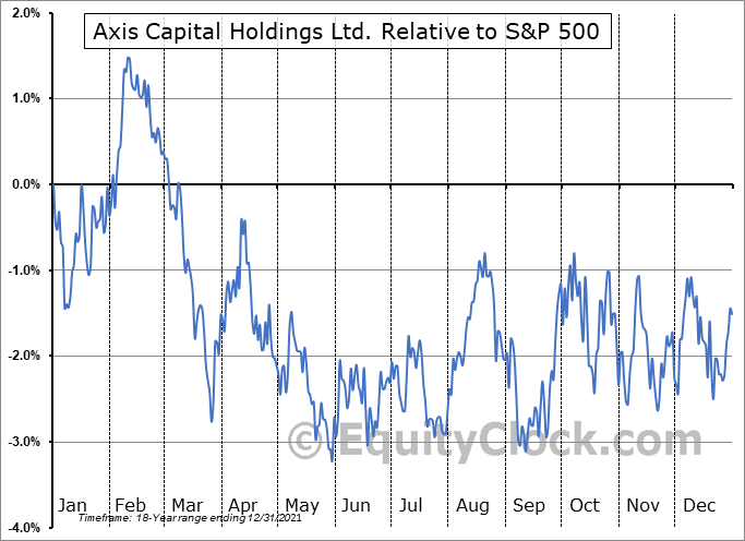 AXS Relative to the S&P 500