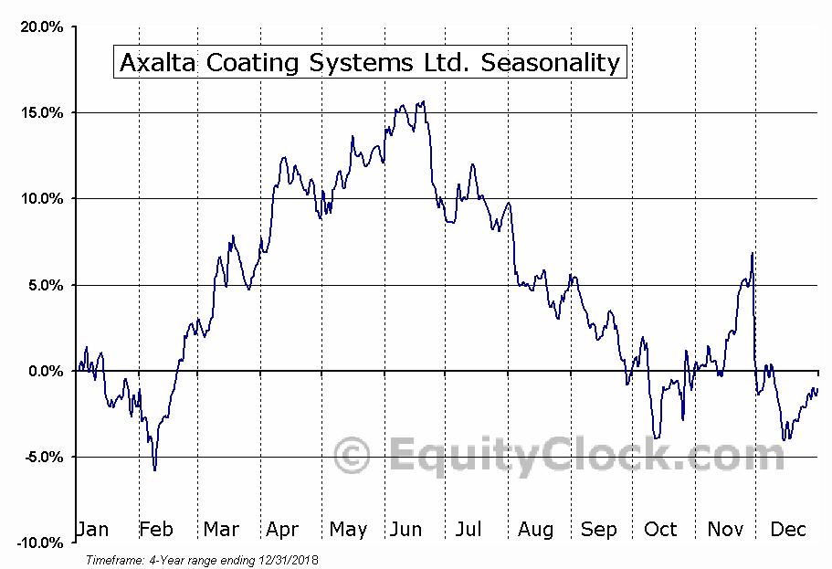 Axalta Coating Systems Ltd. Seasonal Chart