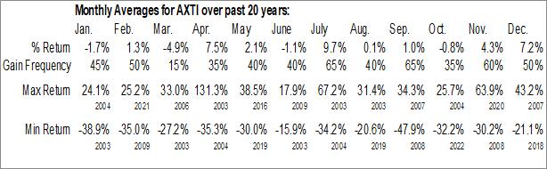 Monthly Seasonal American Xtal Technology (NASD:AXTI)