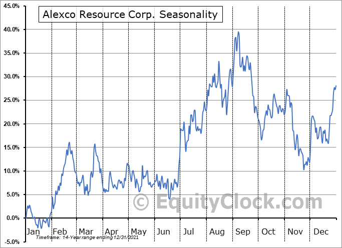 Alexco Resource Corp Seasonal Chart
