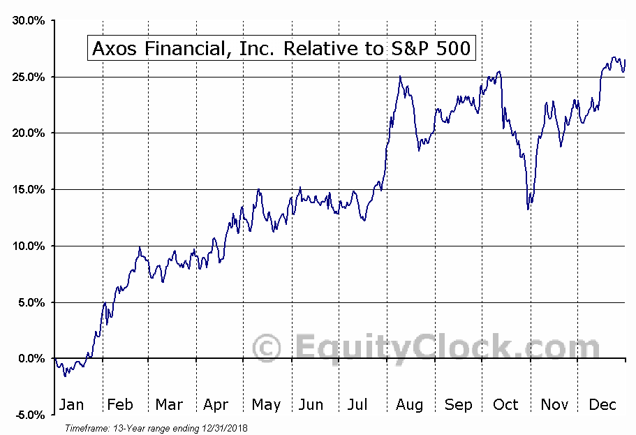 AX Relative to the S&P 500
