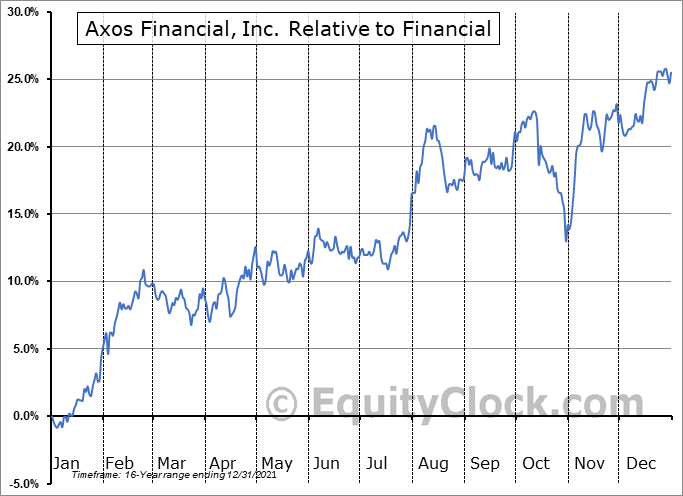 AX Relative to the Sector