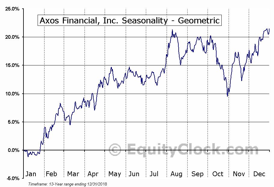 Axos Financial, Inc. (NYSE:AX) Seasonality