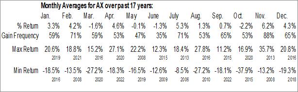 Monthly Seasonal Axos Financial, Inc. (NYSE:AX)