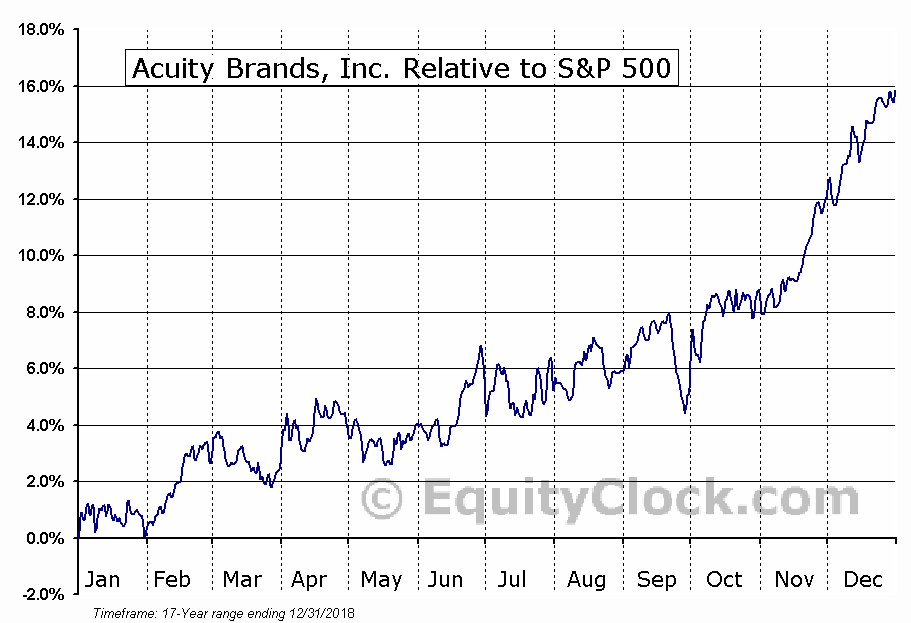 AYI Relative to the S&P 500