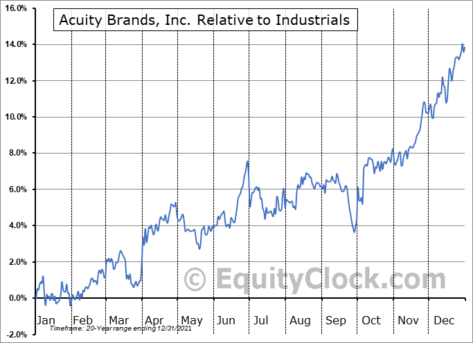 AYI Relative to the Sector