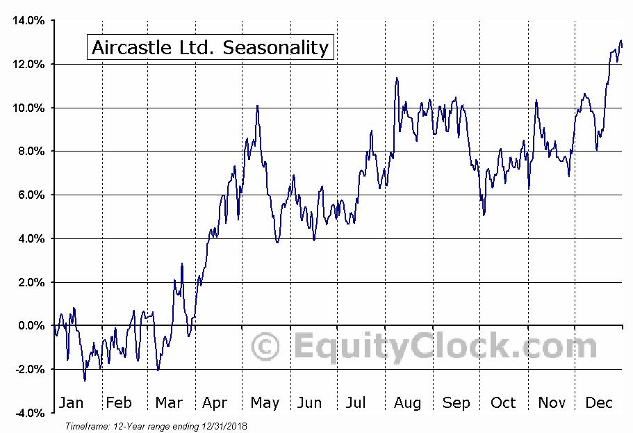 Aircastle Limited (AYR) Seasonal Chart
