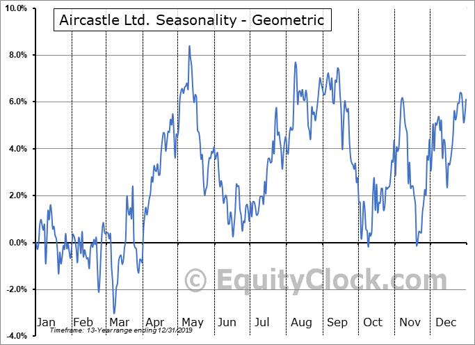 Aircastle Ltd. (NYSE:AYR) Seasonality