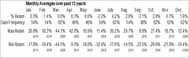 Monthly Seasonal Aircastle Ltd. (NYSE:AYR)