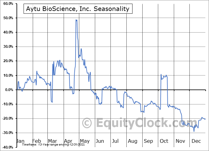 Aytu BioScience, Inc. Seasonal Chart