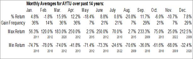 Monthly Seasonal Aytu BioScience, Inc. (NASD:AYTU)