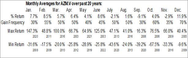 Monthly Seasonal Azimut Exploration, Inc. (TSXV:AZM.V)