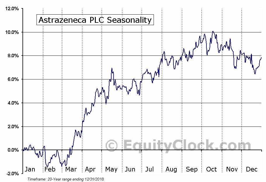 Astrazeneca PLC (AZN) Seasonal Chart