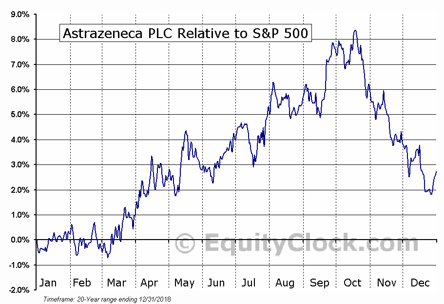 AZN Relative to the S&P 500