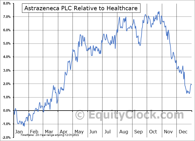 AZN Relative to the Sector