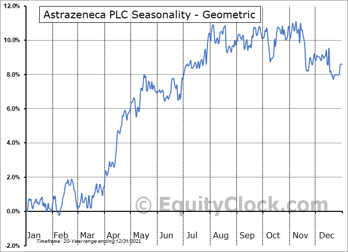 Astrazeneca PLC (NYSE:AZN) Seasonality