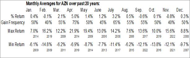 Monthly Seasonal Astrazeneca PLC (NYSE:AZN)