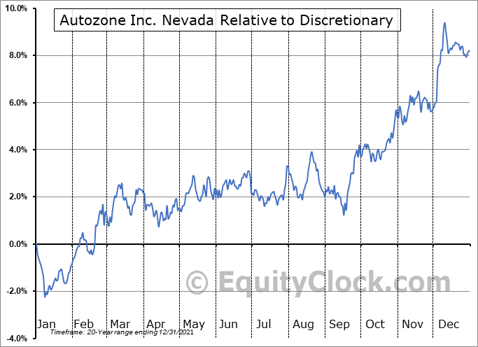 AZO Relative to the Sector