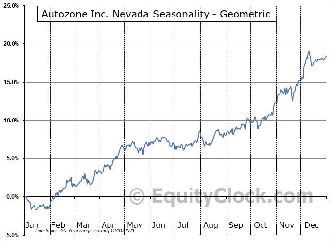 Autozone Inc. Nevada (NYSE:AZO) Seasonality