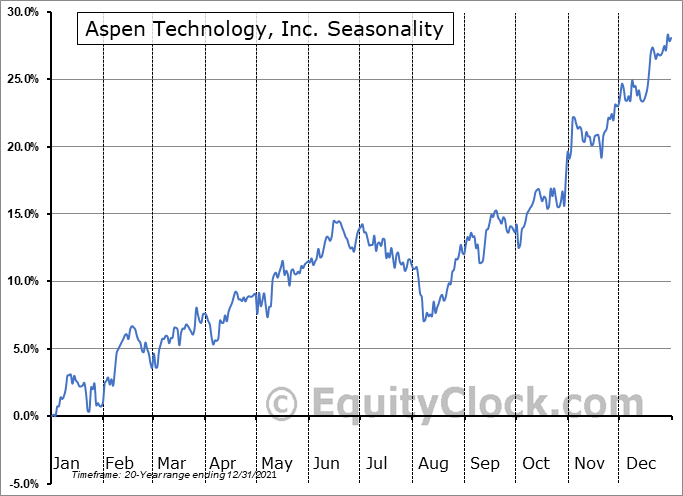 Aspen Technology, Inc. Seasonal Chart