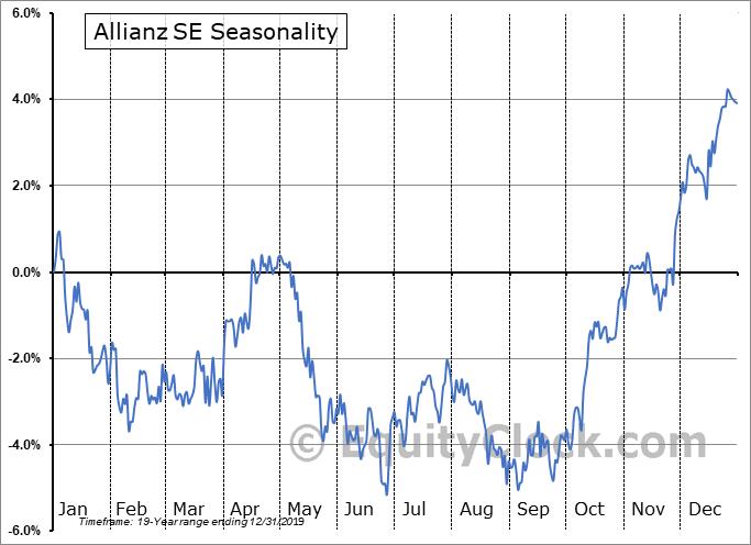 Allianz SE (OTCMKT:AZSEY) Seasonality