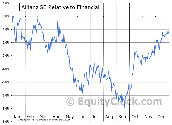 AZSEY Relative to the Sector