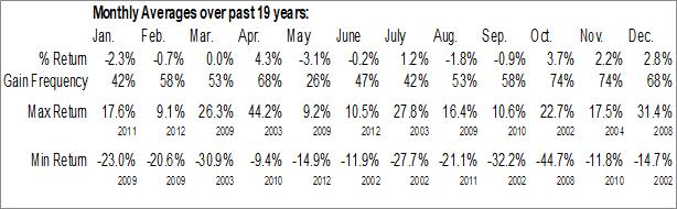 Monthly Seasonal Allianz SE (OTCMKT:AZSEY)