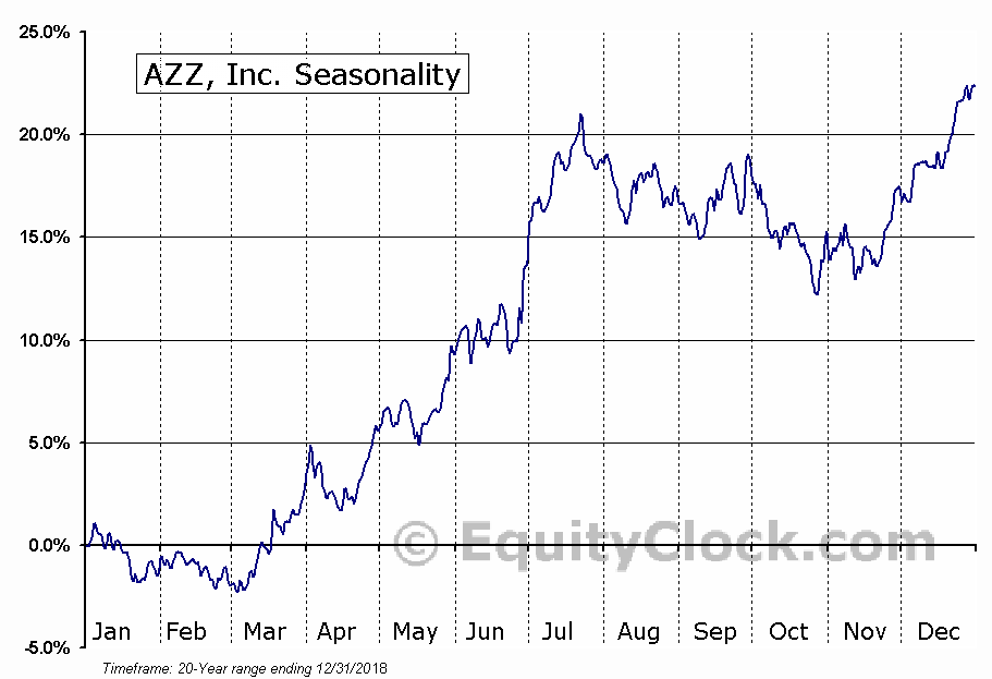 AZZ Inc. (AZZ) Seasonal Chart