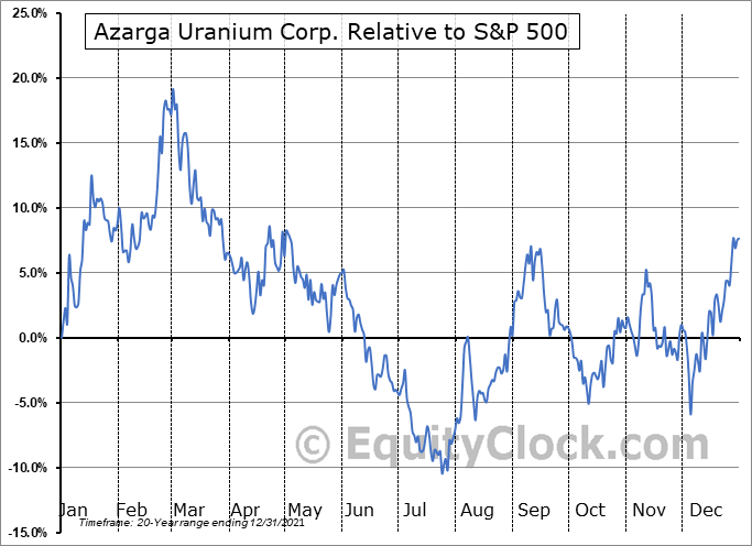 AZZ.TO Relative to the S&P 500