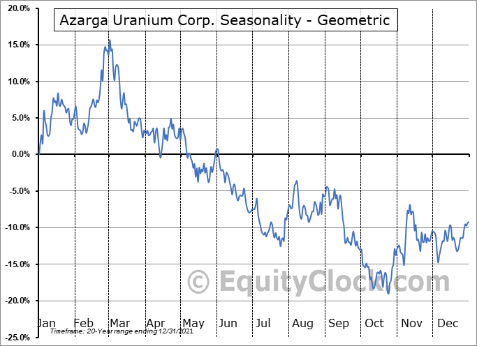Azarga Uranium Corp. (TSE:AZZ.TO) Seasonality