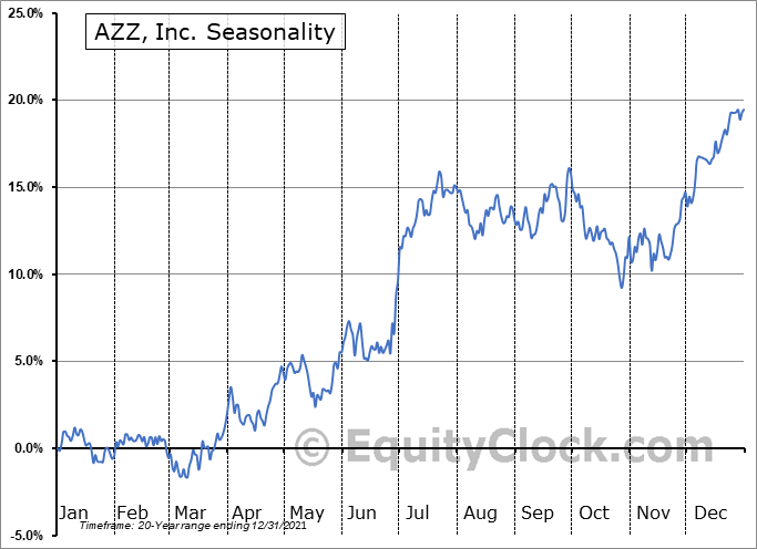AZZ Inc. Seasonal Chart