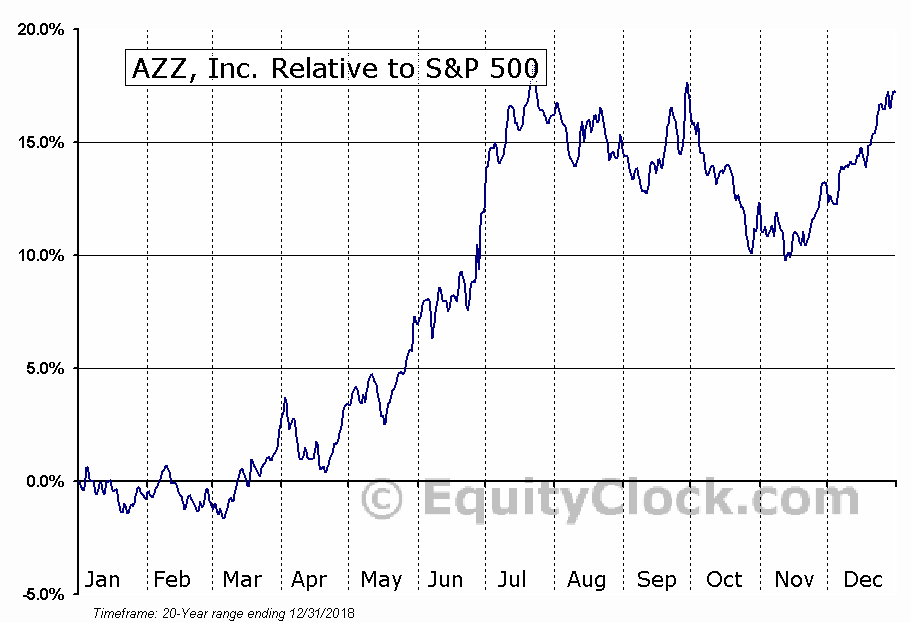 AZZ Relative to the S&P 500
